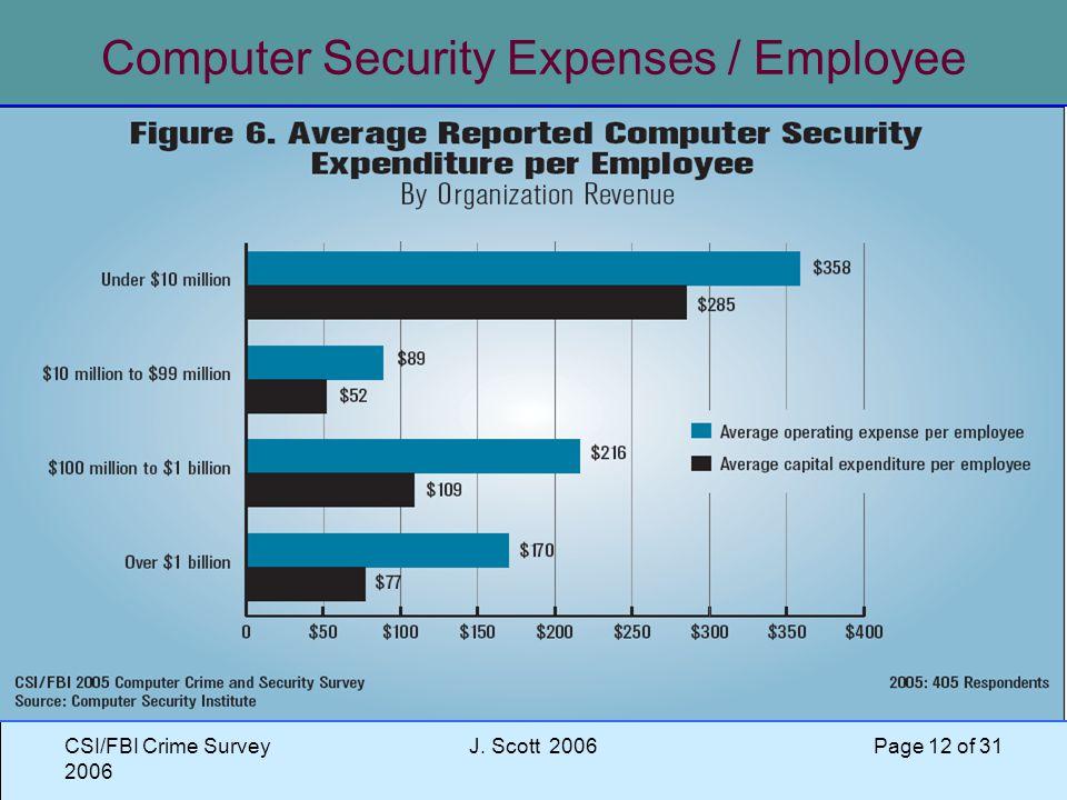 CSI/FBI Crime Survey 2006 J. Scott 2006 Page 12 of 31 Computer Security Expenses / Employee