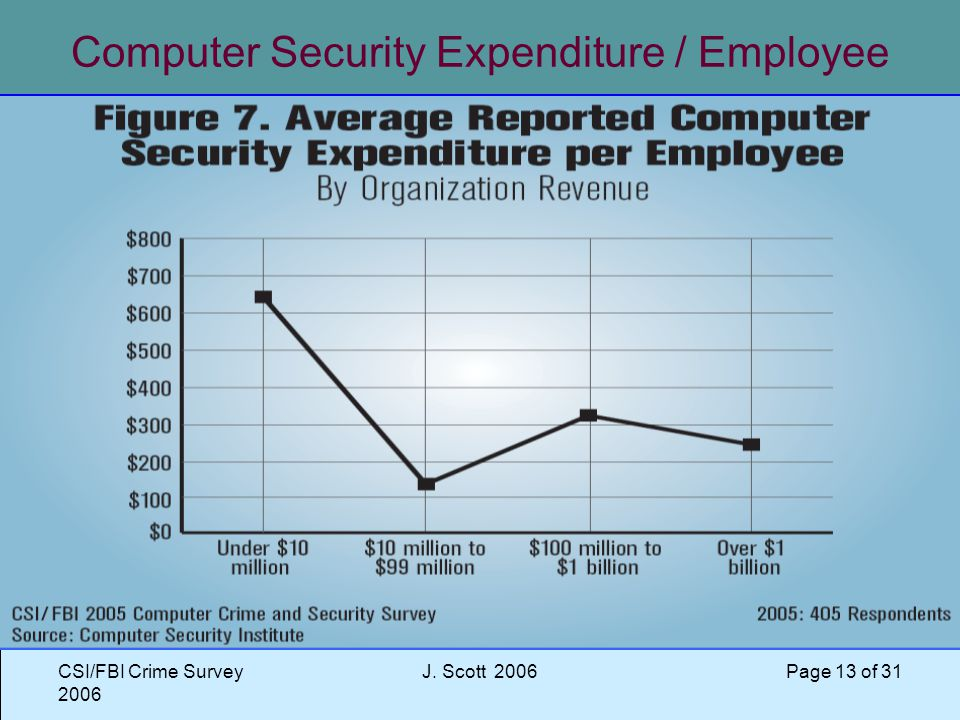 CSI/FBI Crime Survey 2006 J. Scott 2006 Page 13 of 31 Computer Security Expenditure / Employee