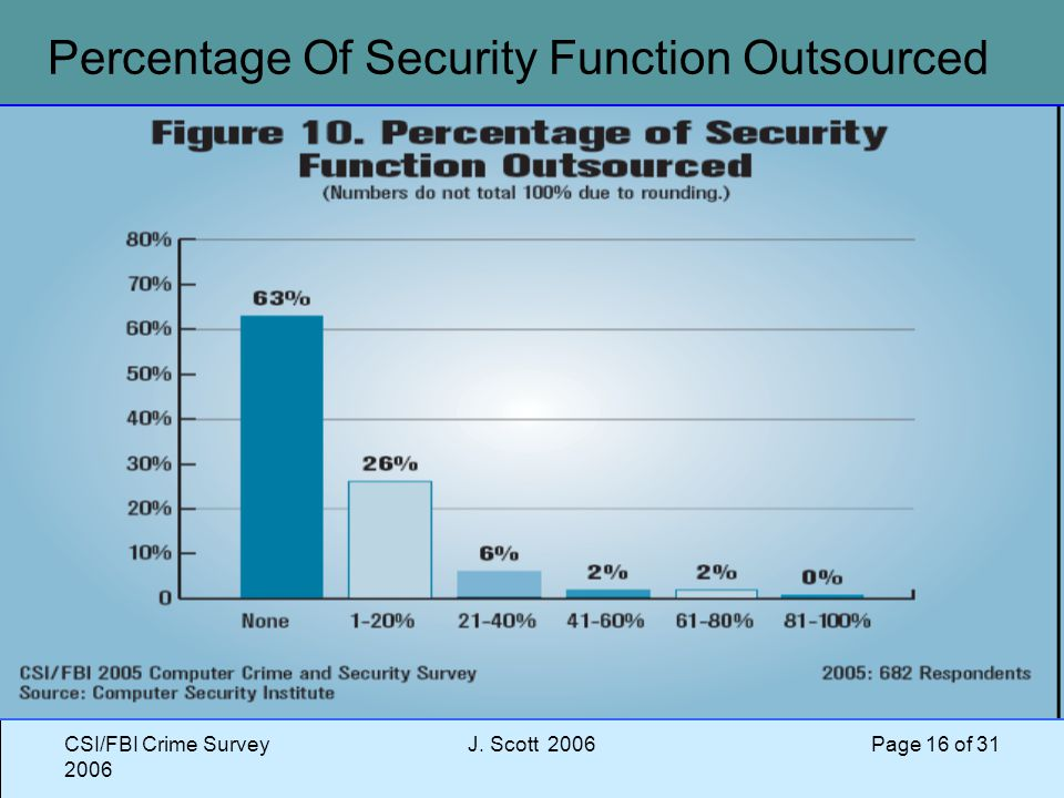 CSI/FBI Crime Survey 2006 J. Scott 2006 Page 16 of 31 Percentage Of Security Function Outsourced