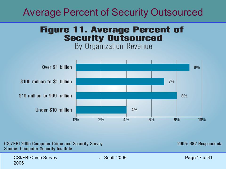 CSI/FBI Crime Survey 2006 J. Scott 2006 Page 17 of 31 Average Percent of Security Outsourced