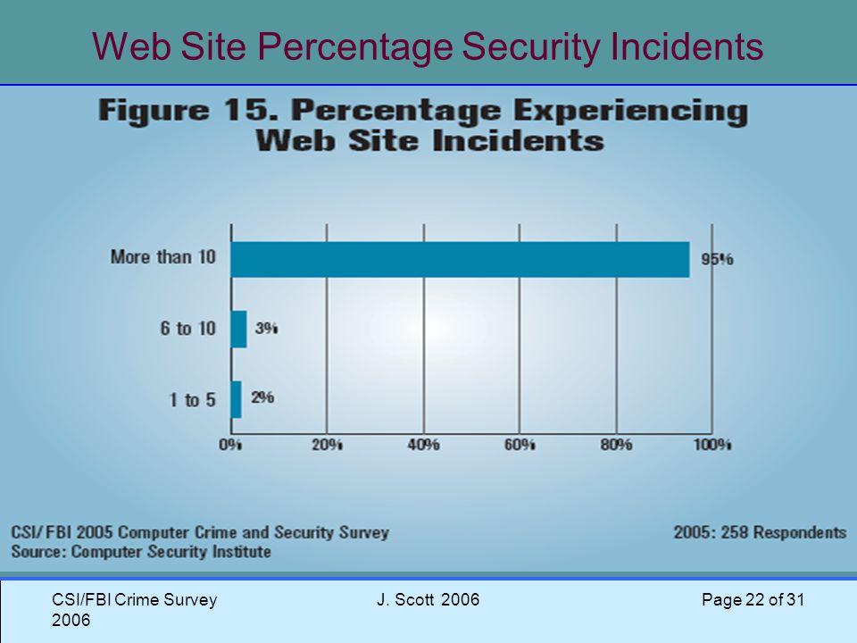 CSI/FBI Crime Survey 2006 J. Scott 2006 Page 22 of 31 Web Site Percentage Security Incidents