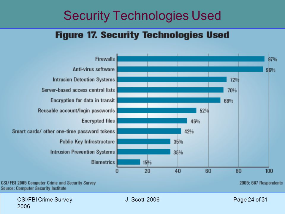 CSI/FBI Crime Survey 2006 J. Scott 2006 Page 24 of 31 Security Technologies Used