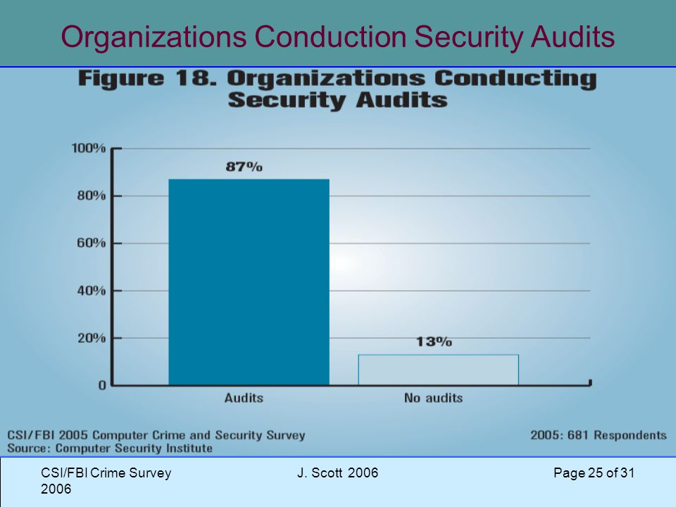 CSI/FBI Crime Survey 2006 J. Scott 2006 Page 25 of 31 Organizations Conduction Security Audits