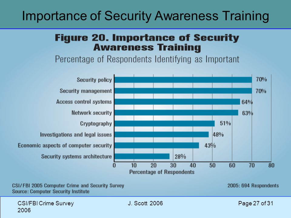 CSI/FBI Crime Survey 2006 J. Scott 2006 Page 27 of 31 Importance of Security Awareness Training