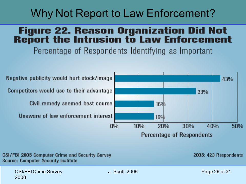 CSI/FBI Crime Survey 2006 J. Scott 2006 Page 29 of 31 Why Not Report to Law Enforcement?