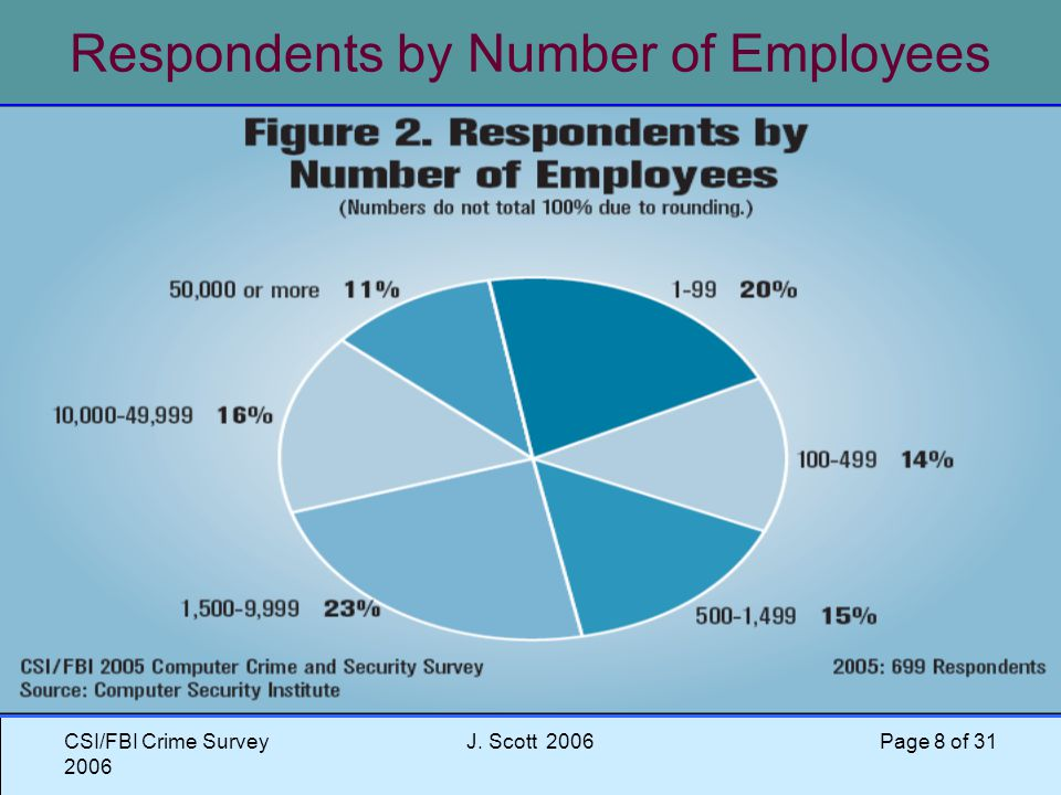CSI/FBI Crime Survey 2006 J. Scott 2006 Page 8 of 31 Respondents by Number of Employees