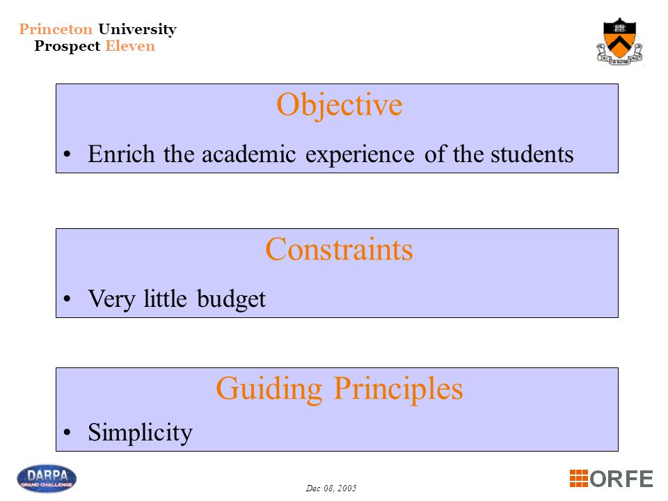 Princeton University Prospect Eleven Dec 08, 2005 Constraints Very little budget Simplicity Guiding Principles Objective Enrich the academic experience of the students