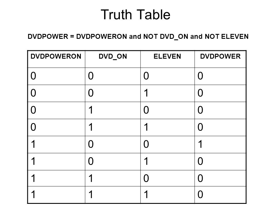 Truth Table DVDPOWER = DVDPOWERON and NOT DVD_ON and NOT ELEVEN DVDPOWERONDVD_ONELEVENDVDPOWER 0000 0010 0100 0110 1001 1010 1100 1110
