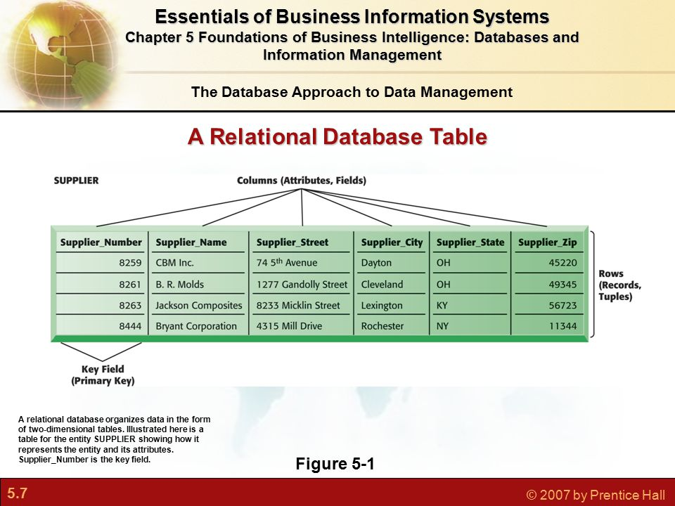 5.7 © 2007 by Prentice Hall A Relational Database Table Figure 5-1 A relational database organizes data in the form of two-dimensional tables.
