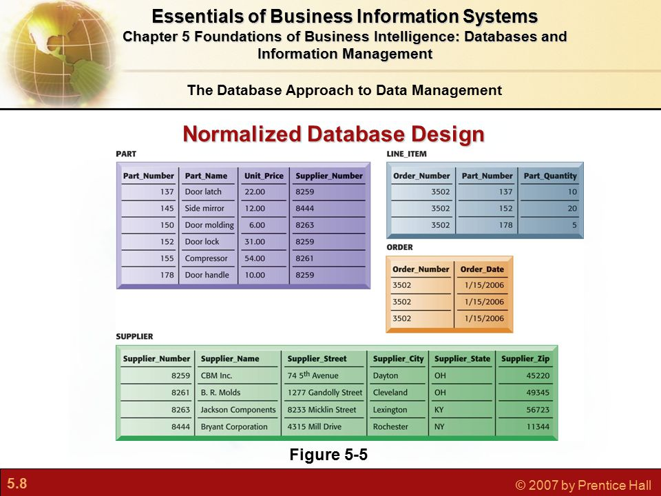 5.8 © 2007 by Prentice Hall Normalized Database Design Normalized Database Design Figure 5-5 The Database Approach to Data Management Essentials of Business Information Systems Chapter 5 Foundations of Business Intelligence: Databases and Information Management