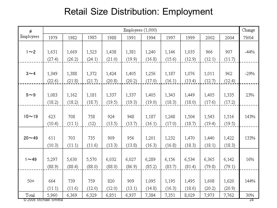 © 2008 Michael Smitka 24 Retail Size Distribution: Employment
