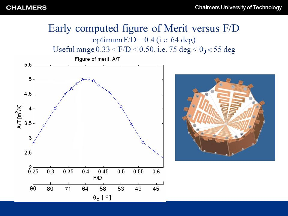 Chalmers University of Technology Early computed figure of Merit versus F/D optimum F/D = 0.4 (i.e. 64 deg) Useful range 0.33 < F/D < 0.50, i.e. 75 de