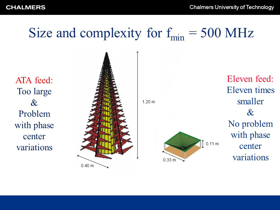 Chalmers University of Technology Size and complexity for f min = 500 MHz ATA feed: Too large & Problem with phase center variations Eleven feed: Elev