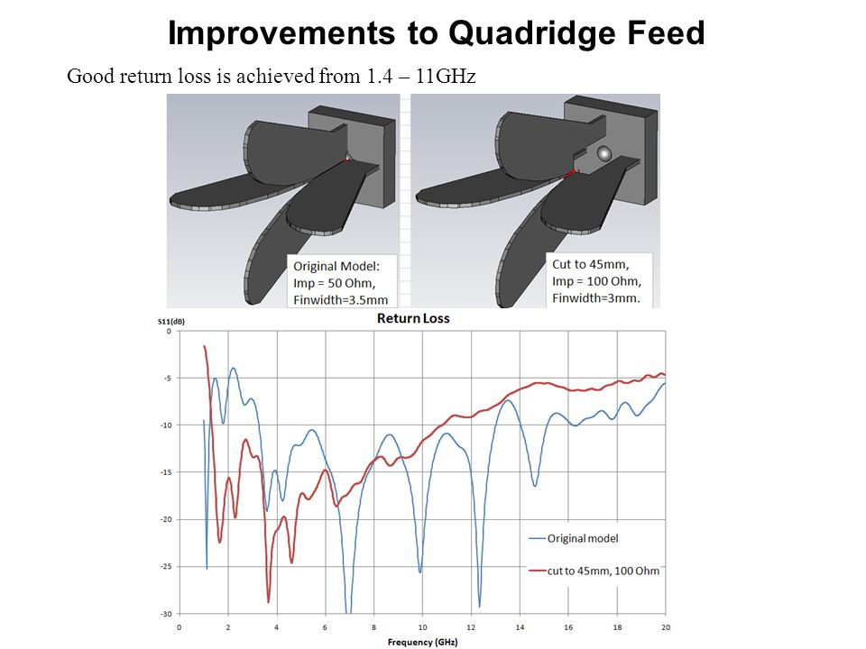 Improvements to Quadridge Feed Good return loss is achieved from 1.4 – 11GHz