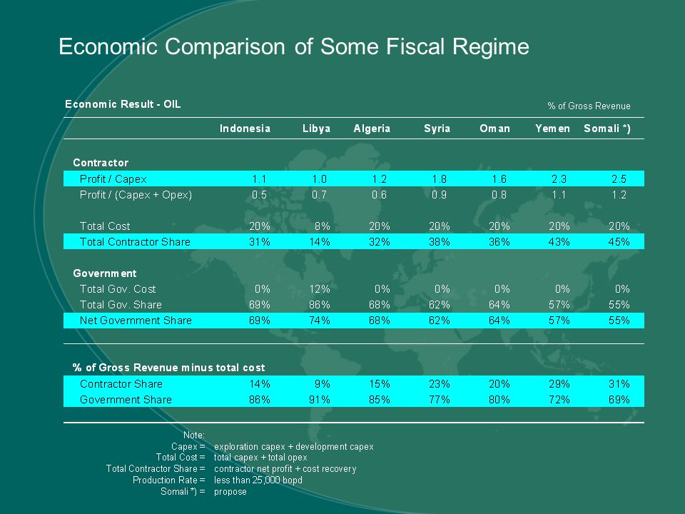 Economic Comparison of Some Fiscal Regime