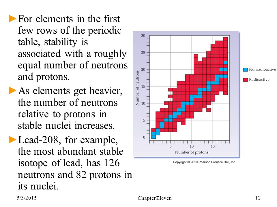 5/3/2015 Chapter Eleven 11 ►For elements in the first few rows of the periodic table, stability is associated with a roughly equal number of neutrons
