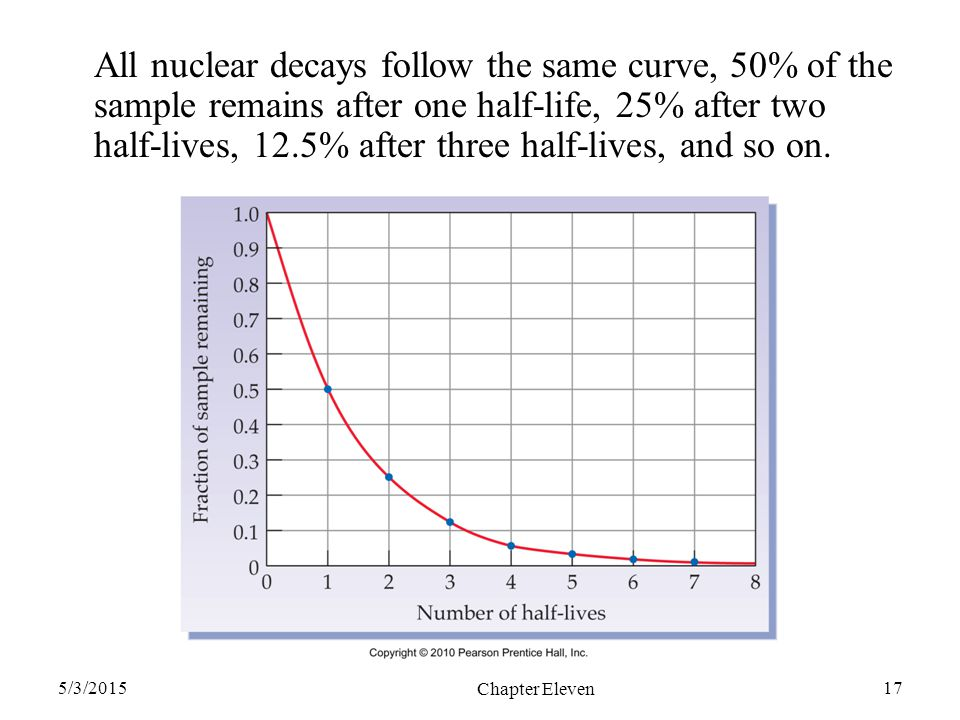 5/3/2015 Chapter Eleven 17 All nuclear decays follow the same curve, 50% of the sample remains after one half-life, 25% after two half-lives, 12.5% af