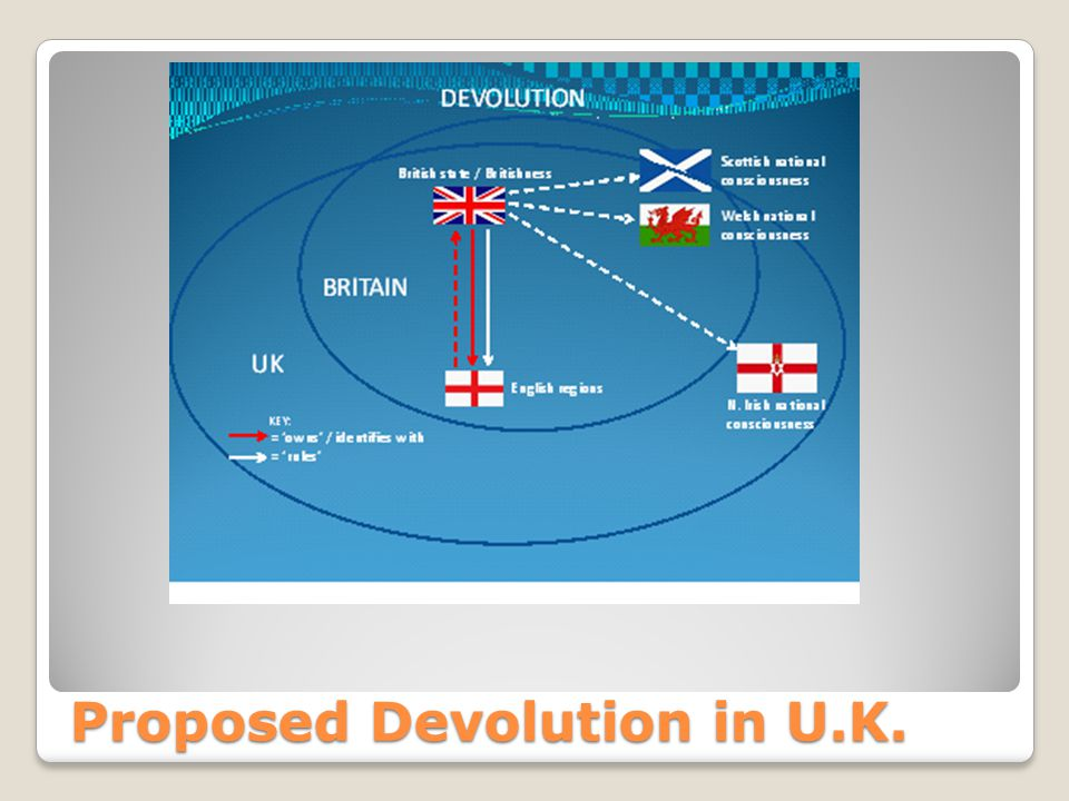 Proposed Devolution in U.K.