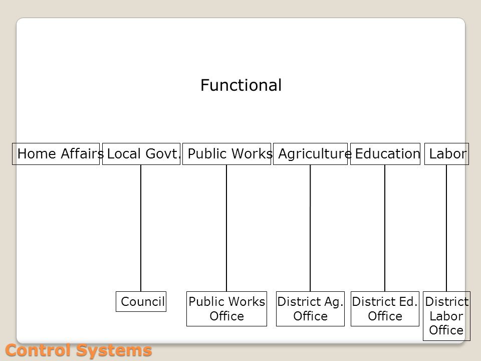Control Systems Home AffairsLocal Govt. Council Labor District Labor Office Education District Ed.