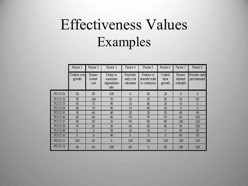 Effectiveness Values Examples