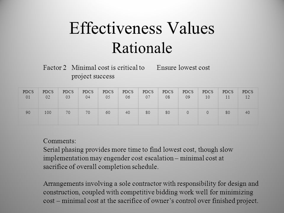 Effectiveness Values Rationale Factor 2Minimal cost is critical toEnsure lowest cost project success Comments: Serial phasing provides more time to find lowest cost, though slow implementation may engender cost escalation – minimal cost at sacrifice of overall completion schedule.