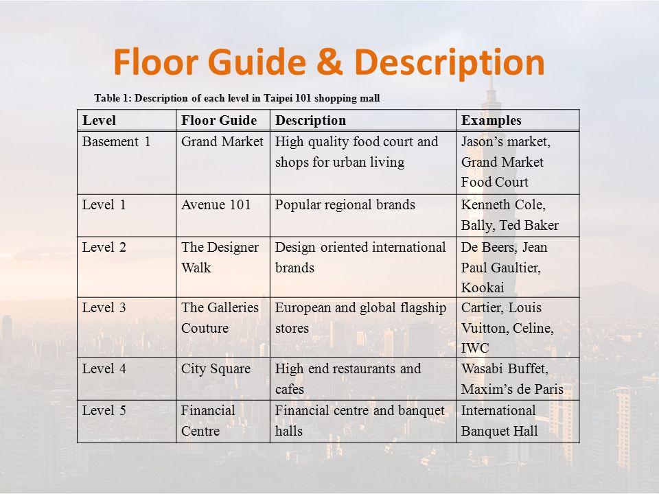 Floor Guide & Description LevelFloor GuideDescriptionExamples Basement 1Grand Market High quality food court and shops for urban living Jason's market
