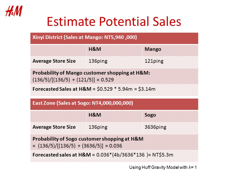 Estimate Potential Sales Xinyi District (Sales at Mango: NT5,940,000) H&MMango Average Store Size136ping121ping Probability of Mango customer shopping