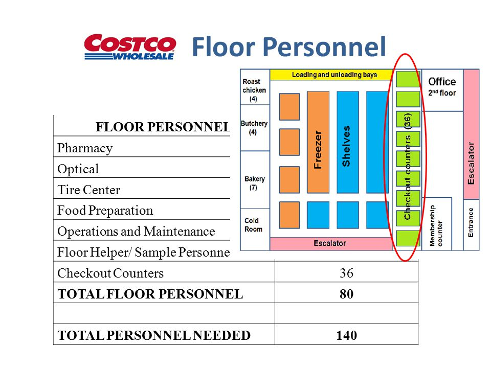 Floor Personnel FLOOR PERSONNEL Pharmacy5 Optical5 Tire Center5 Food Preparation15 Operations and Maintenance4 Floor Helper/ Sample Personnel10 Checkout Counters36 TOTAL FLOOR PERSONNEL80 TOTAL PERSONNEL NEEDED140