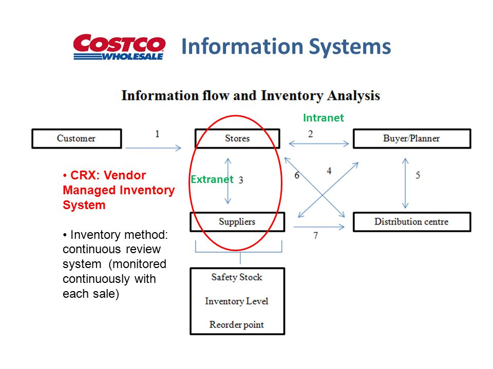 Information Systems CRX: Vendor Managed Inventory System Inventory method: continuous review system (monitored continuously with each sale) Intranet Extranet