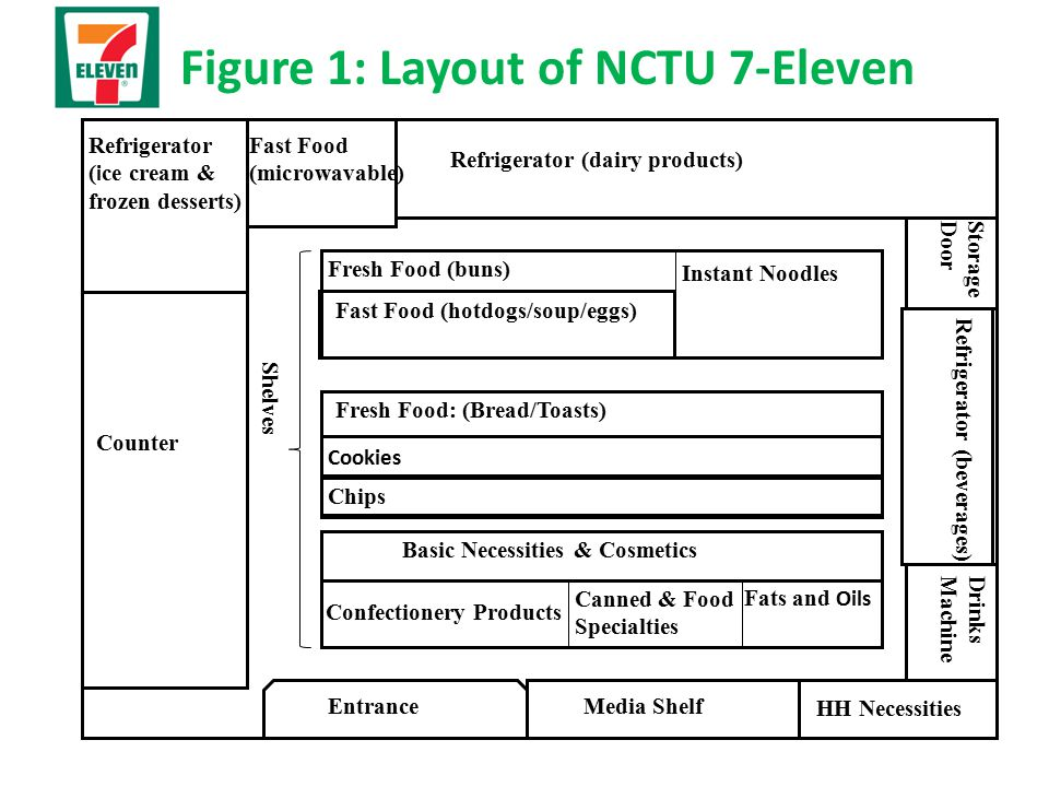 Figure 1: Layout of NCTU 7-Eleven EntranceMedia Shelf HH Necessities DrinksMachine Refrigerator (beverages) StorageDoor Refrigerator (dairy products) Fast Food (microwavable) Refrigerator ( i ce cream & frozen desserts) Counter Confectionery Products Fresh Food: (Bread/Toasts) Instant Noodles Fast Food (hotdogs/soup/eggs) Fresh Food (buns) Canned & Food Specialties Fats and Oils Cookies Chips Basic Necessities & Cosmetics Shelves