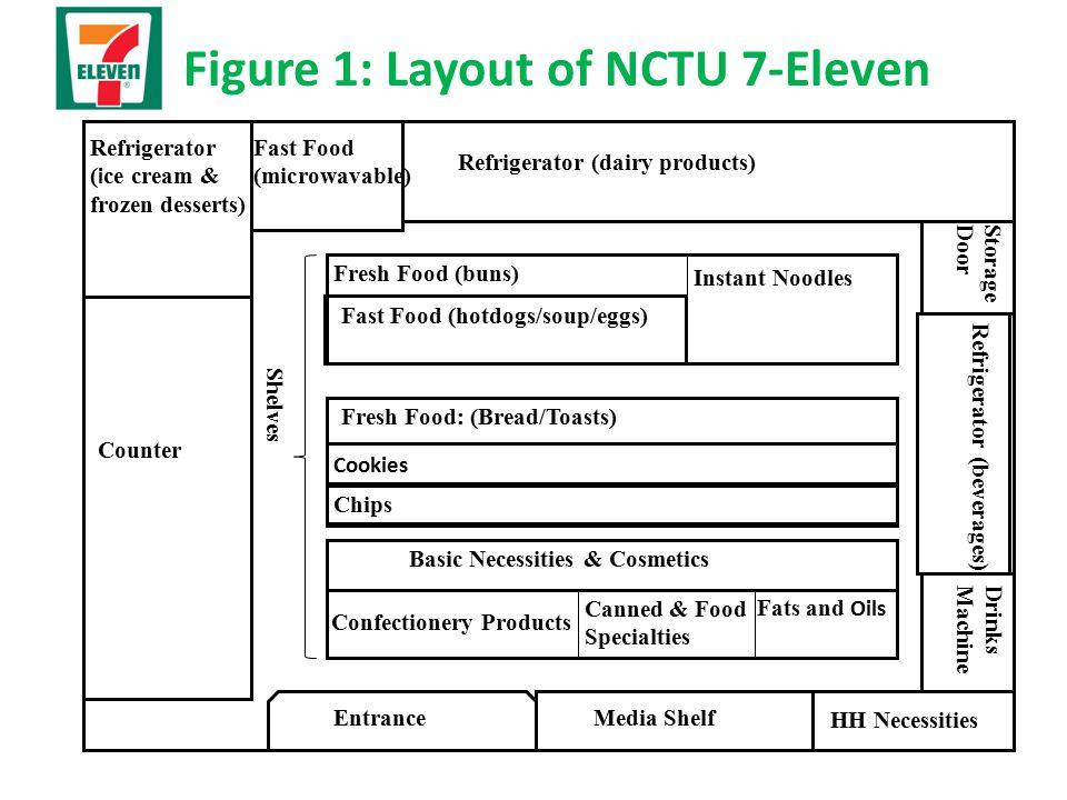 Figure 1: Layout of NCTU 7-Eleven EntranceMedia Shelf HH Necessities DrinksMachine Refrigerator (beverages) StorageDoor Refrigerator (dairy products)