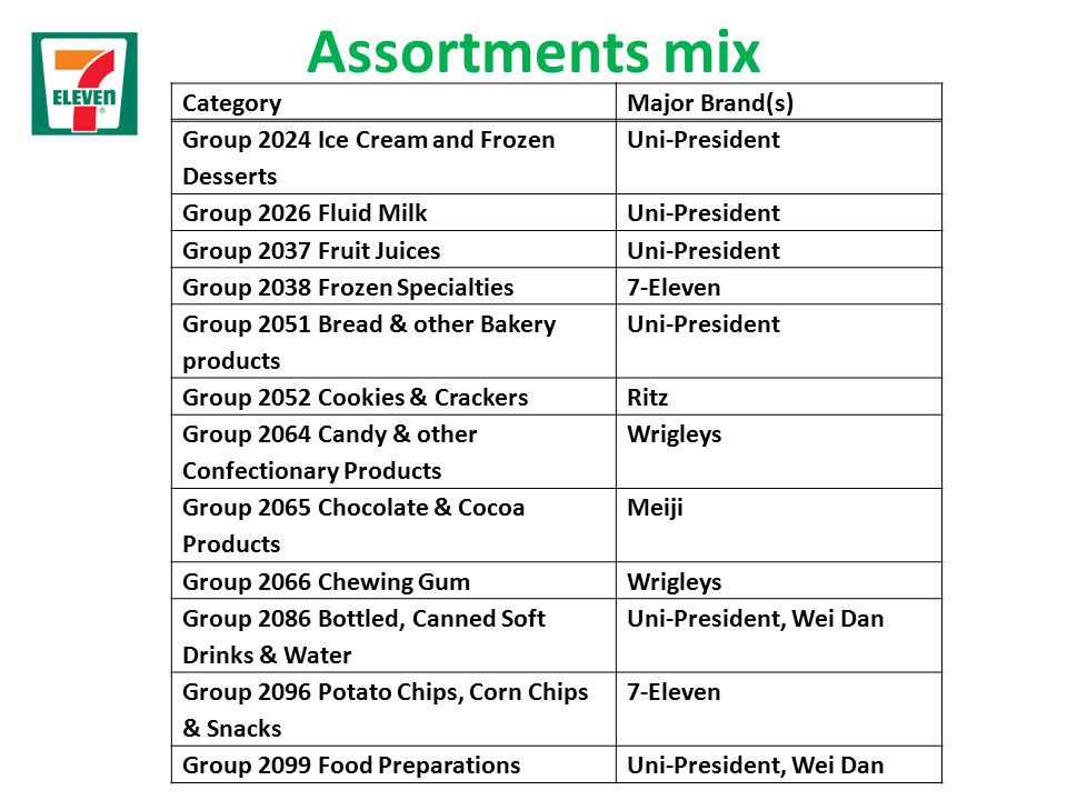 Assortments mix CategoryMajor Brand(s) Group 2024 Ice Cream and Frozen Desserts Uni-President Group 2026 Fluid MilkUni-President Group 2037 Fruit JuicesUni-President Group 2038 Frozen Specialties7-Eleven Group 2051 Bread & other Bakery products Uni-President Group 2052 Cookies & CrackersRitz Group 2064 Candy & other Confectionary Products Wrigleys Group 2065 Chocolate & Cocoa Products Meiji Group 2066 Chewing GumWrigleys Group 2086 Bottled, Canned Soft Drinks & Water Uni-President, Wei Dan Group 2096 Potato Chips, Corn Chips & Snacks 7-Eleven Group 2099 Food PreparationsUni-President, Wei Dan