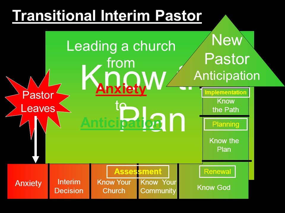 Know the Plan Pastor Leaves Leading a church from Anxiety to Anticipation Interim Decision Know Your Church Know Your Community Know the Plan Know God Know the Path New Pastor Assessment Renewal Planning Anxiety Anticipation Transitional Interim Pastor Implementation