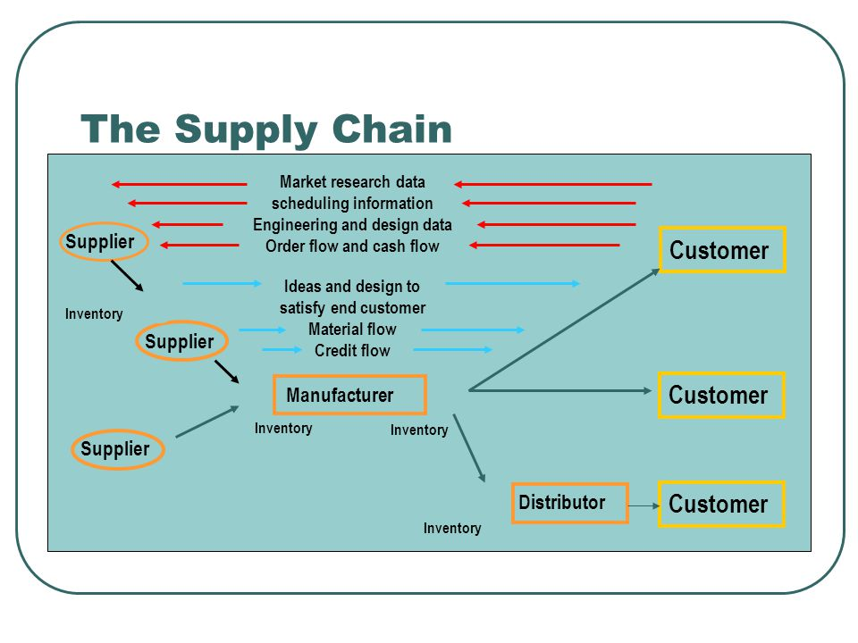 The Supply Chain Supplier Inventory Distributor Inventory Manufacturer Customer Market research data scheduling information Engineering and design data Order flow and cash flow Ideas and design to satisfy end customer Material flow Credit flow
