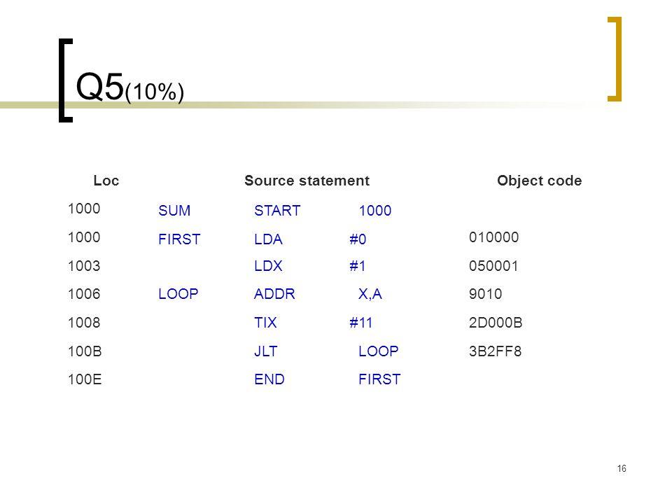 16 Q5 (10%) LocSource statementObject code 1000 SUMSTART#1000 1000 FIRSTLDA#0 010000 1003LDX#1050001 1006LOOPADDR#X,A9010 1008TIX#112D000B 100BJLT#LOOP3B2FF8 100EEND#FIRST