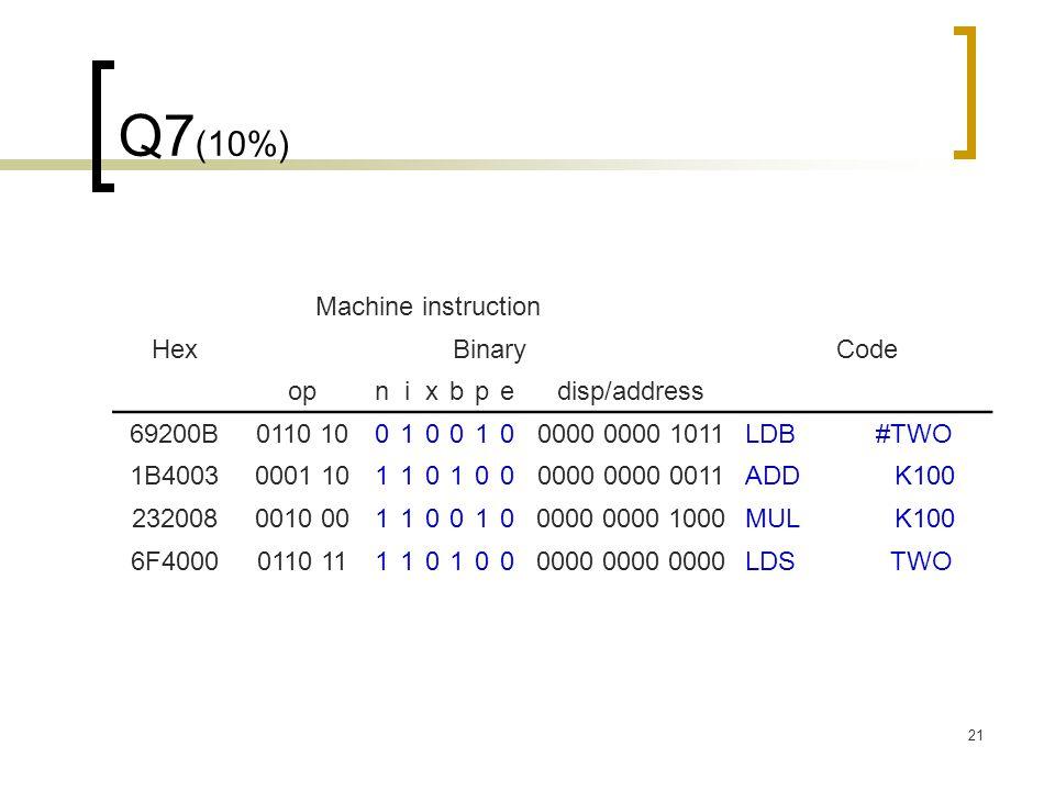 21 Q7 (10%) Machine instruction HexBinaryCode opnixbpedisp/address 69200B0110 100100100000 0000 1011 LDB #TWO 1B40030001 101101000000 0000 0011 ADD #K100 2320080010 001100100000 0000 1000 MUL #K100 6F40000110 111101000000 0000 0000 LDS #TWO