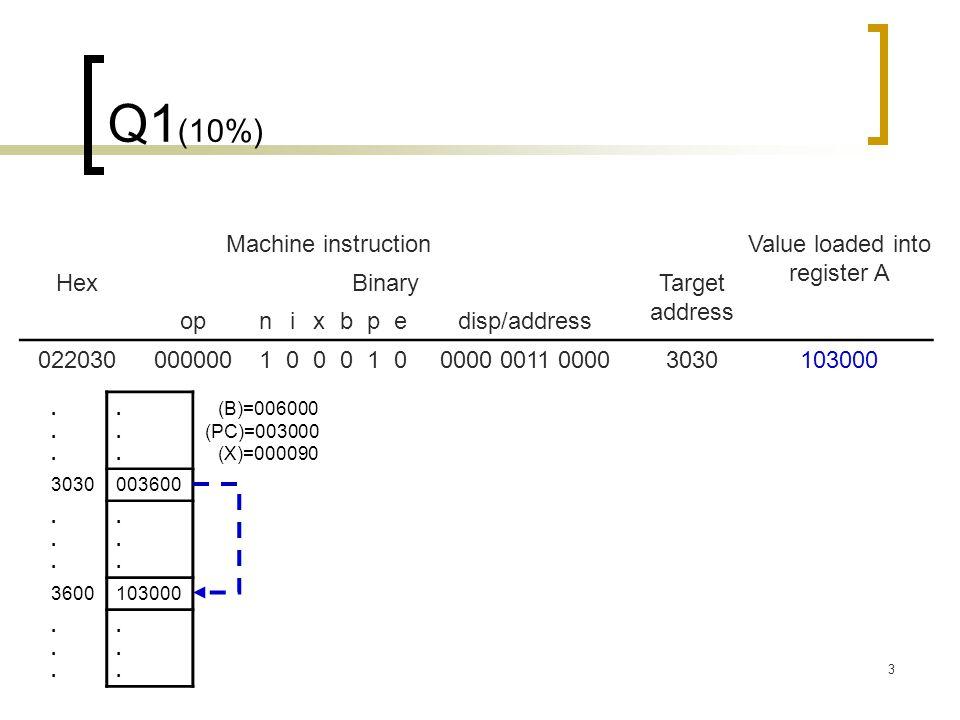 3 Q1 (10%) Machine instructionValue loaded into register A HexBinaryTarget address opnixbpedisp/address 0220300000001000100000 0011 00003030103000............