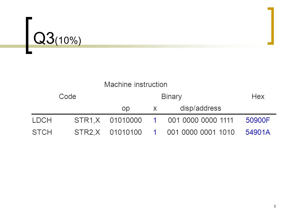 9 Q3 (10%) Machine instruction CodeBinaryHex opxdisp/address LDCH STR1,X 010100001001 0000 0000 111150900F STCH STR2,X 010101001001 0000 0001 101054901A