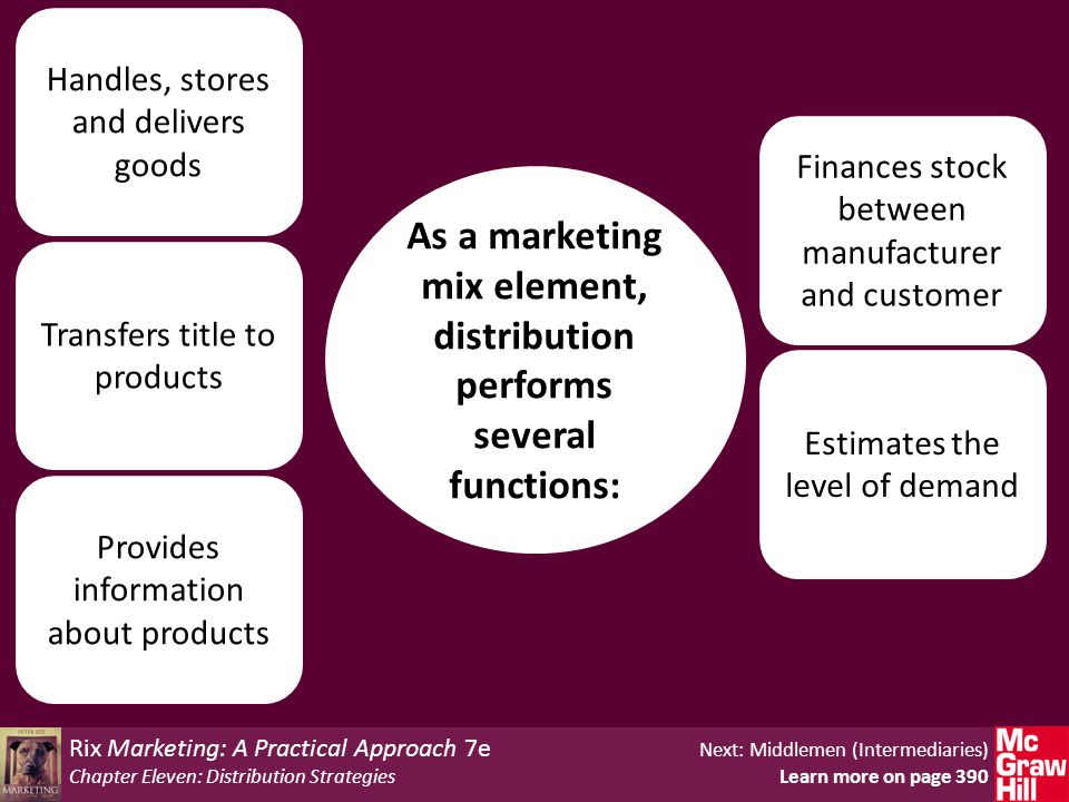 Rix Marketing: A Practical Approach 7e Next: Middlemen (Intermediaries) Chapter Eleven: Distribution Strategies Learn more on page 390 As a marketing mix element, distribution performs several functions: Provides information about products Transfers title to products Handles, stores and delivers goods Estimates the level of demand Finances stock between manufacturer and customer