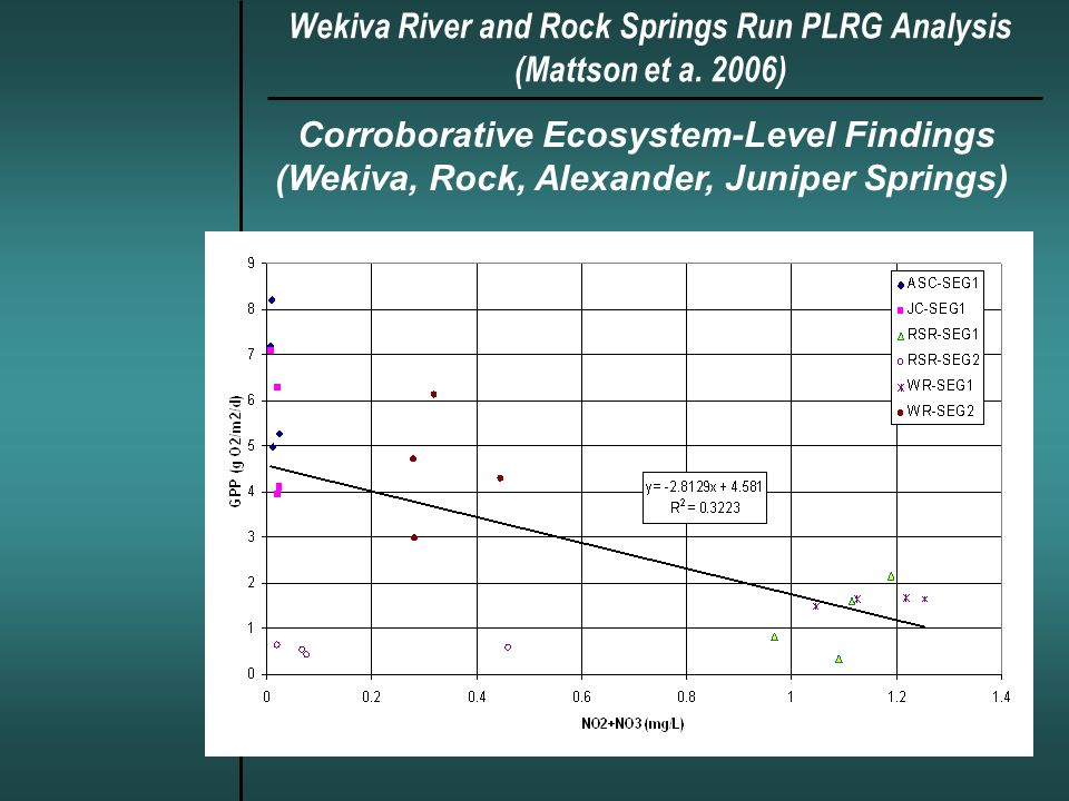 Wekiva River and Rock Springs Run PLRG Analysis (Mattson et a.