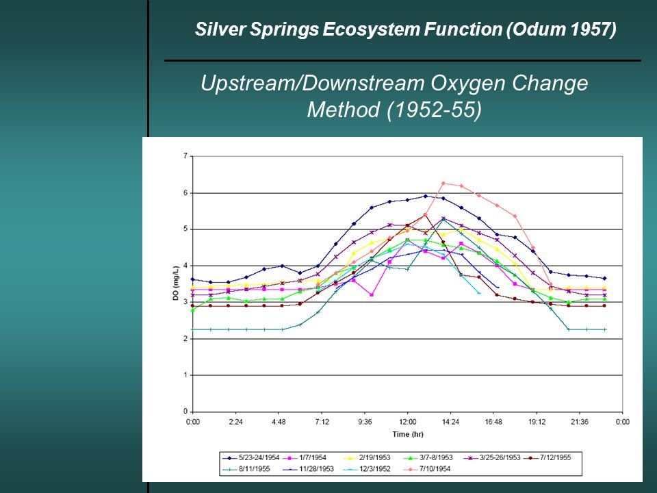 Upstream/Downstream Oxygen Change Method (1952-55) Silver Springs Ecosystem Function (Odum 1957)