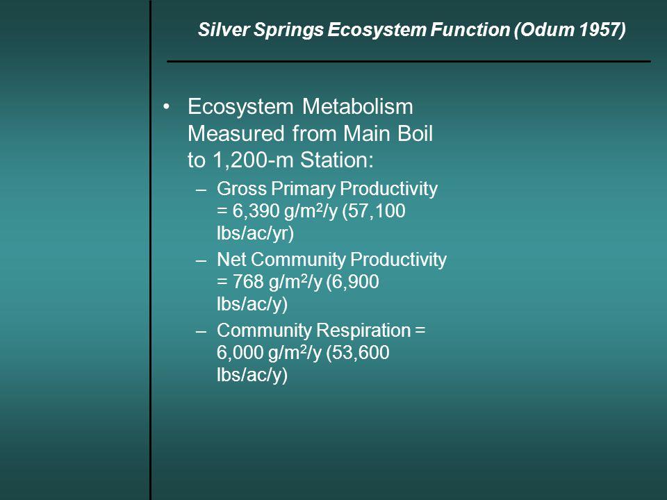 Silver Springs: A 50-Year Restrospective Study Net Ecosystem Productivity vs. Nitrate-N