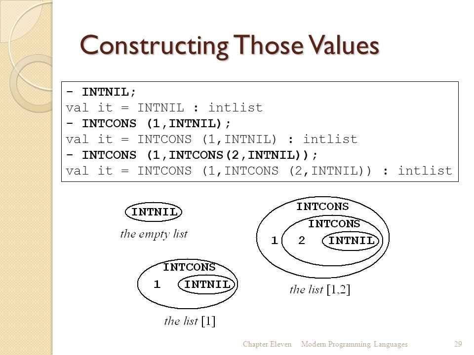Constructing Those Values Chapter ElevenModern Programming Languages29 - INTNIL; val it = INTNIL : intlist - INTCONS (1,INTNIL); val it = INTCONS (1,INTNIL) : intlist - INTCONS (1,INTCONS(2,INTNIL)); val it = INTCONS (1,INTCONS (2,INTNIL)) : intlist