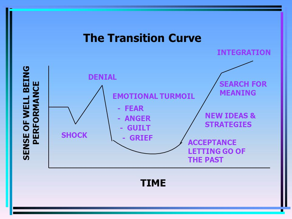 The Transition Curve TIME SENSE OF WELL BEING PERFORMANCE SHOCK DENIAL EMOTIONAL TURMOIL - FEAR - ANGER - GUILT - GRIEF ACCEPTANCE LETTING GO OF THE PAST NEW IDEAS & STRATEGIES SEARCH FOR MEANING INTEGRATION