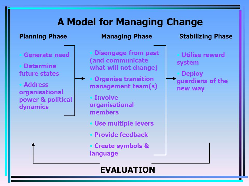 Planning Phase Managing Phase Stabilizing Phase A Model for Managing Change Generate need Determine future states Address organisational power & political dynamics Disengage from past (and communicate what will not change) Organise transition management team(s) Involve organisational members Use multiple levers Provide feedback Create symbols & language Utilise reward system Deploy guardians of the new way EVALUATION
