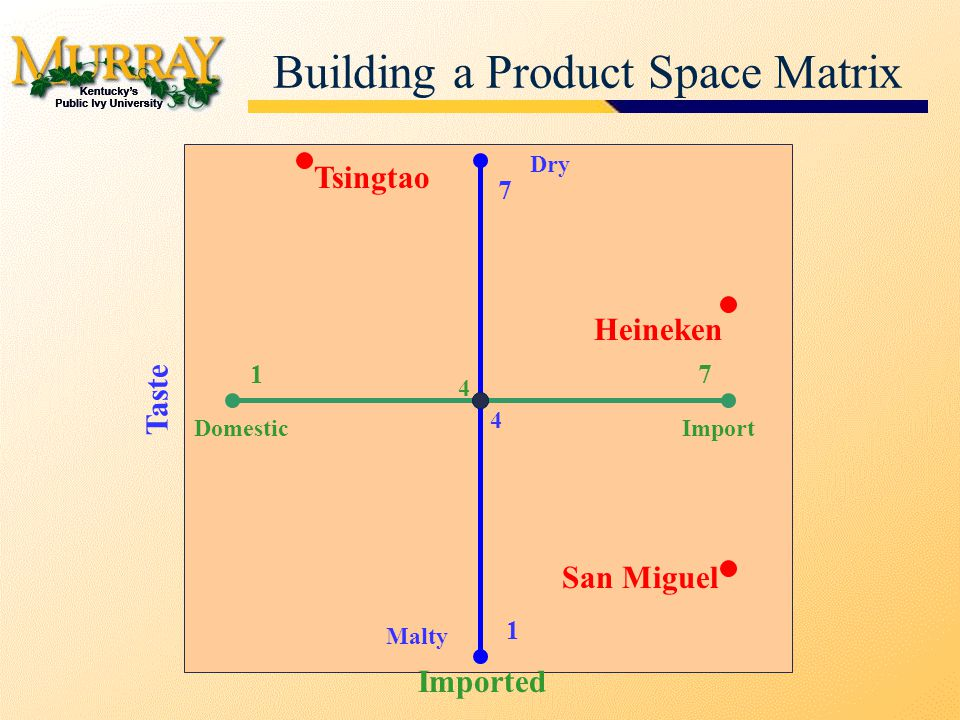 Building a Product Space Matrix Tsingtao San Miguel Heineken 17 Imported 4 DomesticImport 1 7 Taste 4 Dry Malty