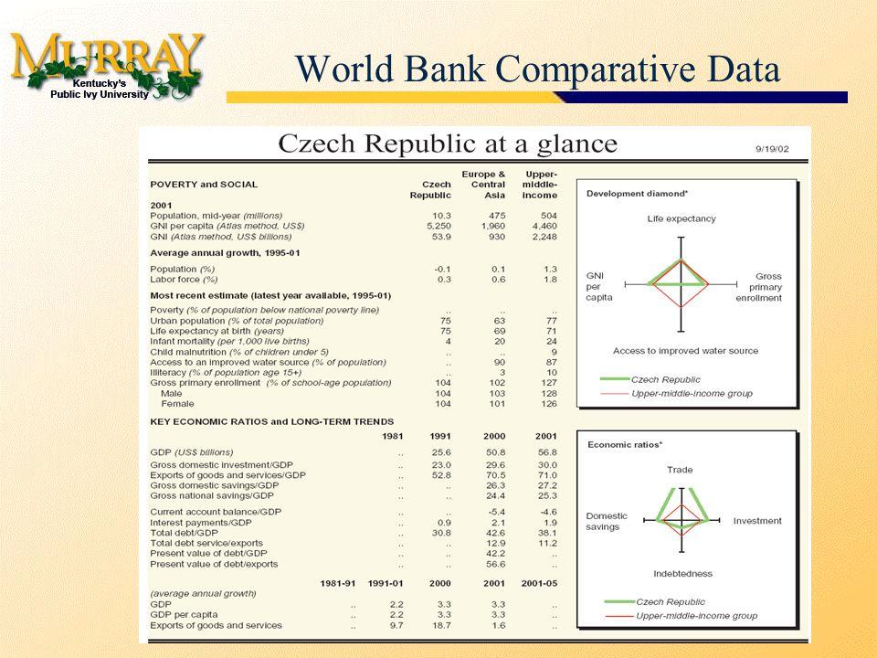 World Bank Comparative Data