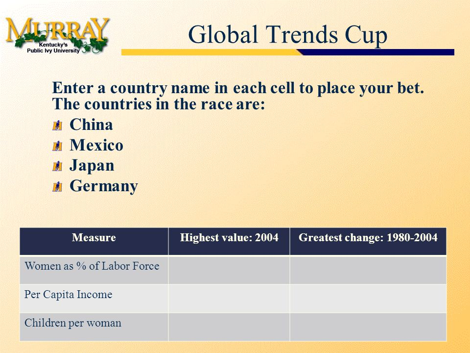 Global Trends Cup MeasureHighest value: 2004Greatest change: 1980-2004 Women as % of Labor Force Per Capita Income Children per woman Enter a country name in each cell to place your bet.