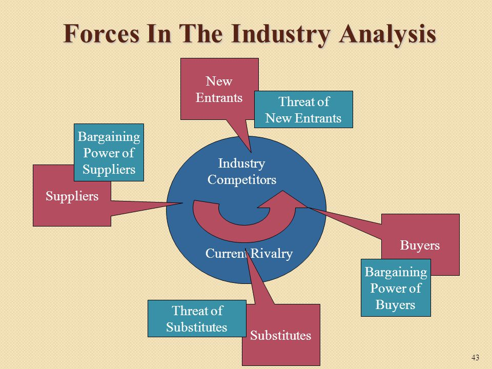 Forces In The Industry Analysis Current Rivalry Industry Competitors Suppliers New Entrants Buyers Substitutes Threat of New Entrants Threat of Substitutes Bargaining Power of Buyers Bargaining Power of Suppliers 43