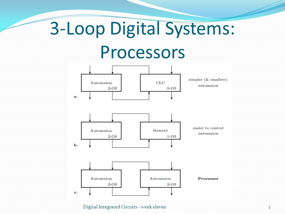 3-Loop Digital Systems: Processors Digital Integrated Circuits - week eleven2